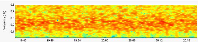 spectrogram wifi off