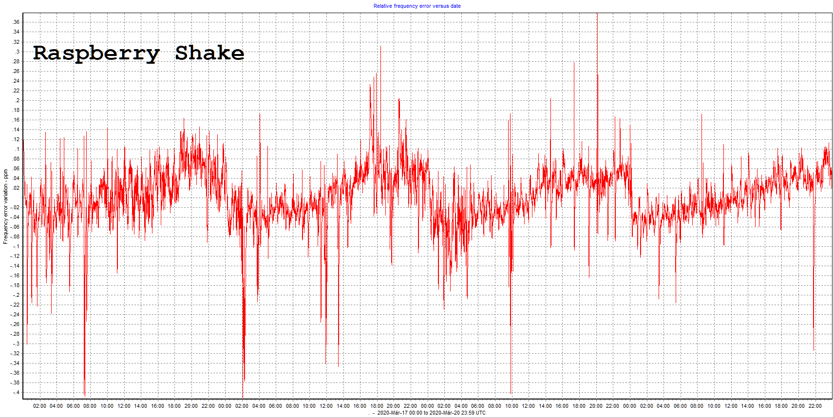 2020-03-20-Shake